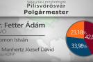 Választási eredmények részletesen